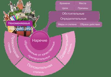 przysłówek rosyjski nauka języka rosyjskiego online