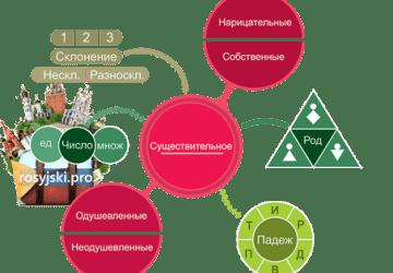 rzeczownik rosyjski nauka języka rosyjskiego online